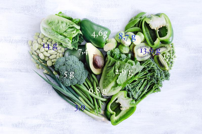 indeks glikemiczny warzyw