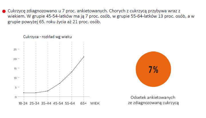 cukrzyca typu 2 lchf dieta insulina